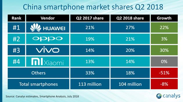 第二季度中国手机市场 华为第一小米零增长