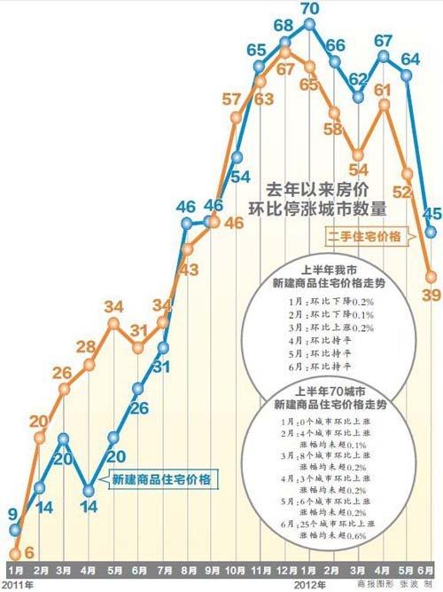 重庆房价连续3月环比持平 企稳信号明显(图)