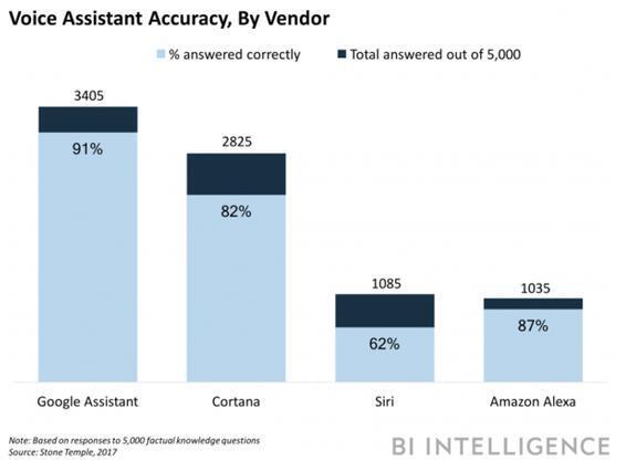 语音助手准确率对比:苹果被谷歌微软吊打