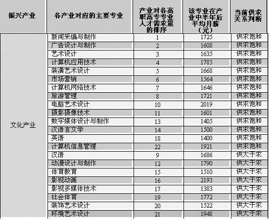 国家12个重点兴产业对应的高职高专专业