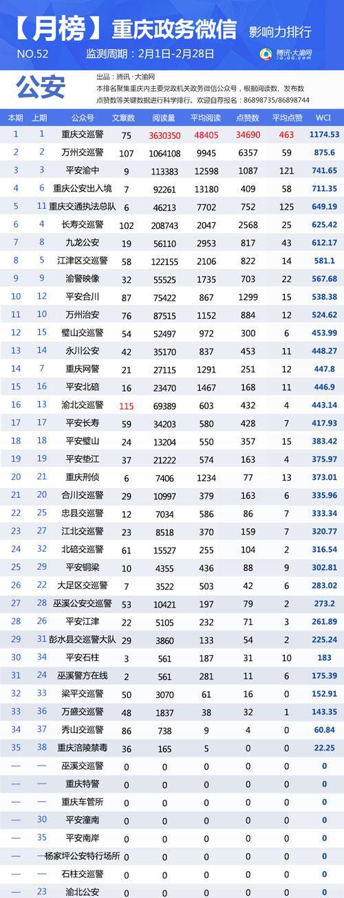 """重庆政务微信2月榜:借火龙上央视 """"微铜梁""""排名第十"""