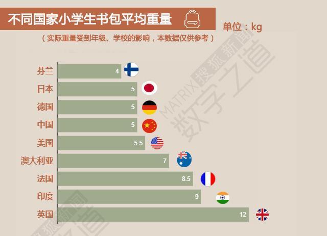 中国小学生负担重?书包重量不足英国学生一半