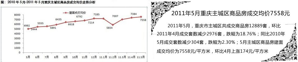 2011年5月重庆主城区商品房成交均价7558元