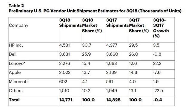 微软超越宏碁 首次成为美国第五大PC制造商