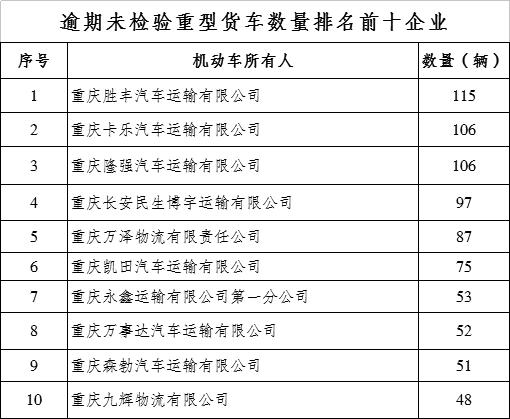 重庆交巡警曝光一批逾期未检验客货运车辆