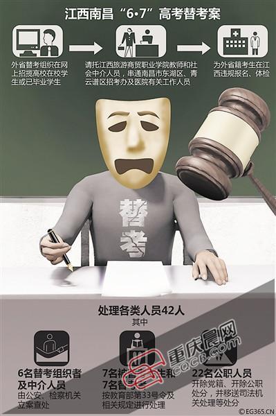 江西高考替考舞弊案:42人被查处 被替考者禁考3年