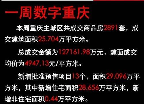 重庆买房PK租房——房价回暖VS租金狂涨