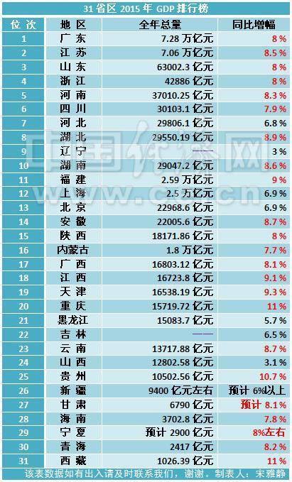 重庆年gdp排名_25省上半年GDP出炉 安防贡献多少