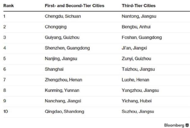 """""""中国表现最佳城市""""重庆排第二 把北上广深甩后面"""