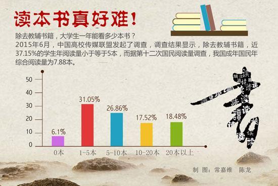 大学生课外阅读低 被活动、考试和手机挤占