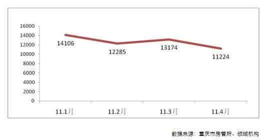 重庆4月别墅市场:成交量涨价跌