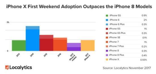 iPhone X真是猛:但iPhone 8价格已经崩盘