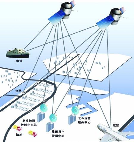 北斗落户两江新区 中国版GPS将有重庆造(图)