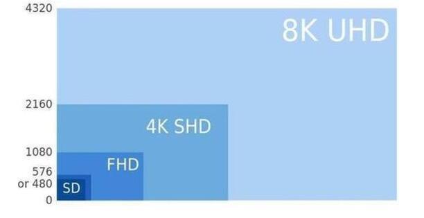 消费级8K电视登场