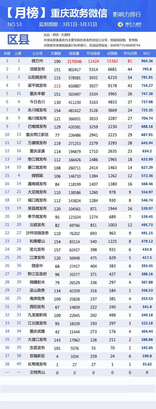 """重庆政务微信3月榜:""""爱尚解放碑""""借热点破10万+"""