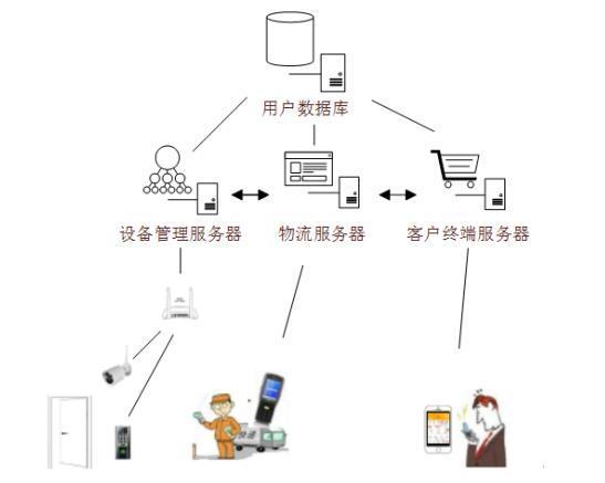 苏宁物流新专利:远程收货、订单分类 聚焦最后100米