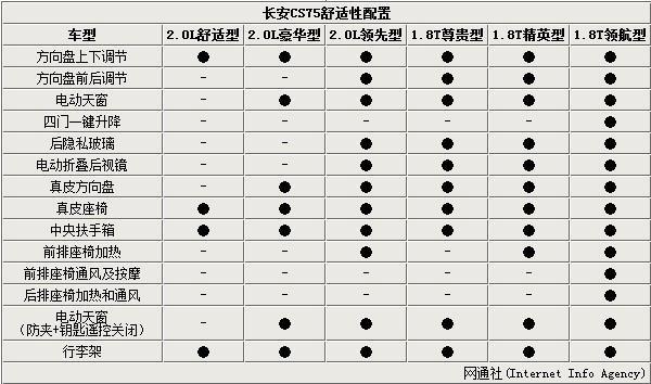 长安CS75即将上市推出6款车型 配置曝光