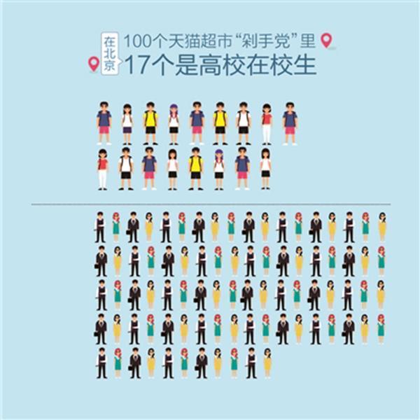 """全国高校生剁手指数攀升:100个""""剁手族""""17个是大学生"""