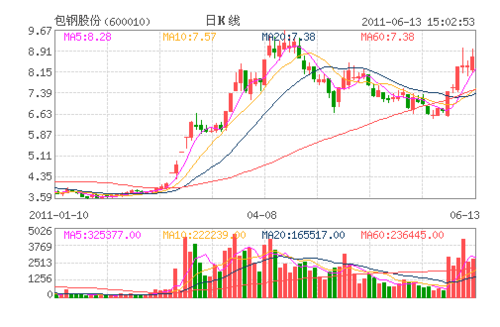 包钢股份成年度牛股背后 上投中国优势边涨边卖