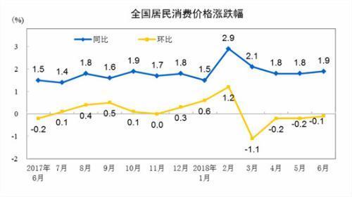 """7月份CPI今公布 同比涨幅或连续4个月处""""1时代"""""""