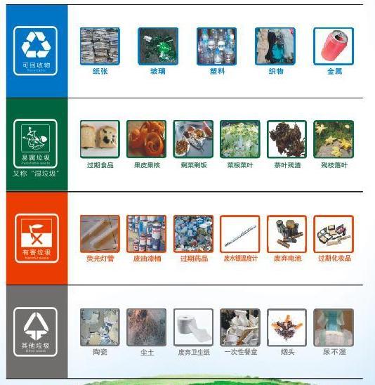 重庆启动垃圾分类宣传周 引导居民从旁观者变参与者