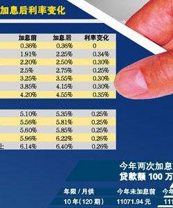"""元旦起银行调整利率 """"房奴""""月供增幅超2%"""
