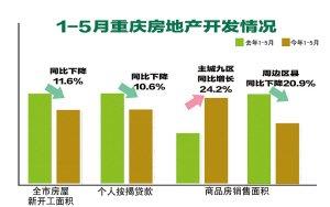 今年重庆房地产区域差异明显 主城发热周边冷