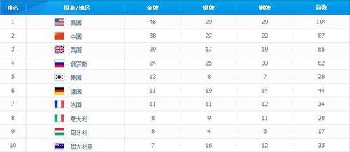 金牌分布:54国瓜分302金 孙杨成中国奖牌王