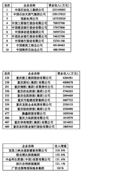 12渝企跻身中国企业500强 总营收3179亿