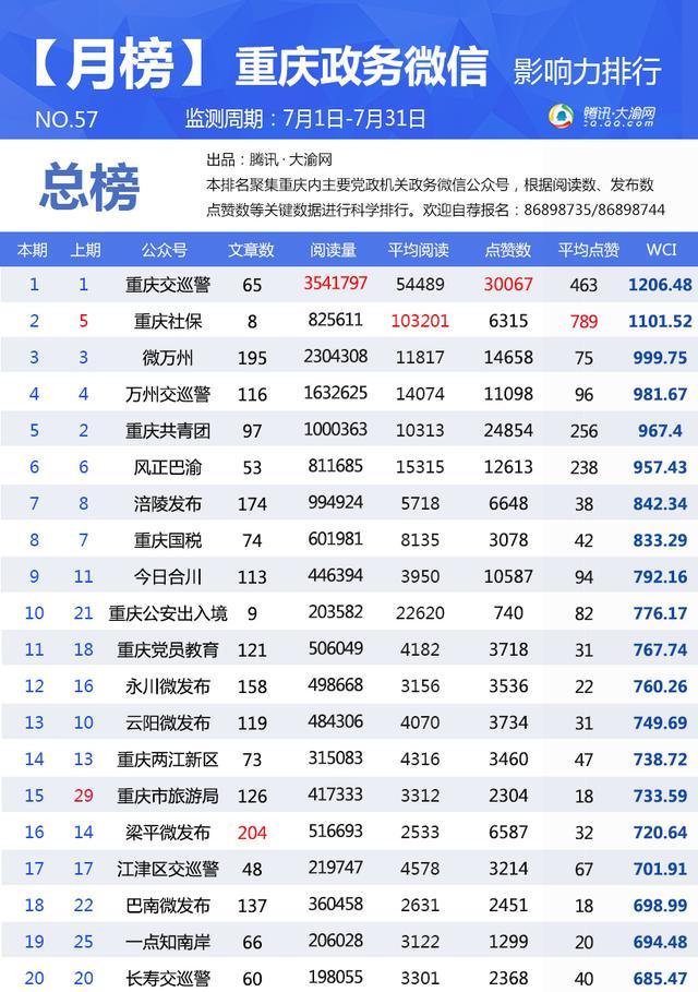 """重庆政务微信7月榜:""""重庆社保""""成当月最强""""黑马"""""""