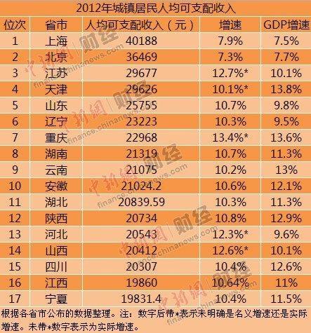 17省份公布2012年居民收入 重庆位列第七位