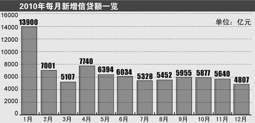 去年新增信贷超标4500亿 节前或再上调准备金