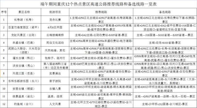 2018端午假期出行指南:重庆热门景点避堵线路攻略
