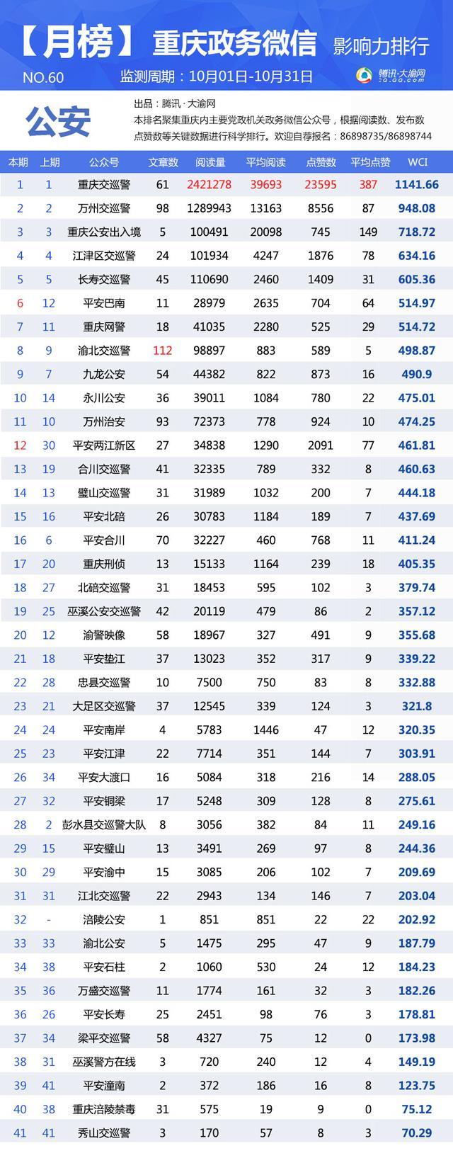 重庆政务微信10月榜:看重庆社保如何一年吸粉50万