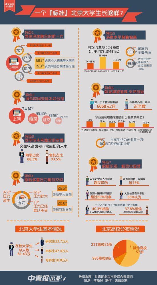 调查:近60%大学生想加入共产党 预期薪酬为6668元