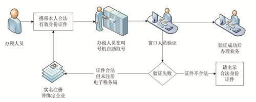 7月1日起重庆全面实施实名办税