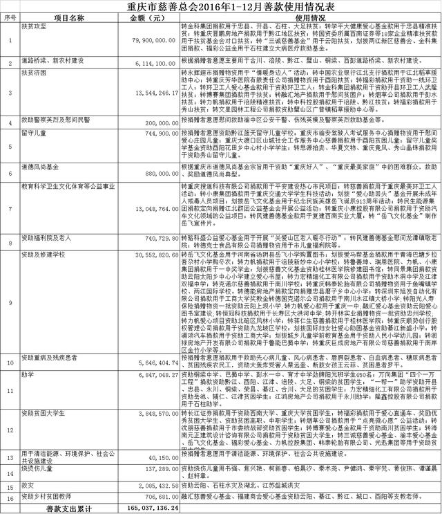 重庆市慈善总会2016年1-12月善款使用情况表