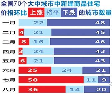 """8月重庆房价微涨 """"金九""""成传说"""