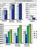重庆将提前5年步入小康
