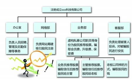 """23人团伙虚构私募公司骗809万 配""""诈骗指南"""""""