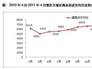 4月重庆楼市成交低迷 渝中区成交均价最高