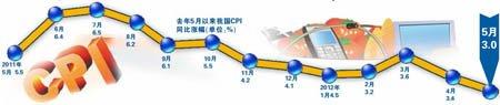 5月CPI同比涨3% 涨幅创23个月新低