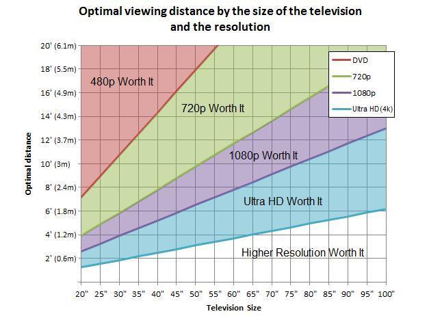 买电视先搞懂它 电视尺寸与观看距离的关系