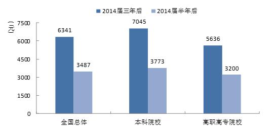 报告显示大学毕业生就业率整体稳定 高职高专就业率首超本科