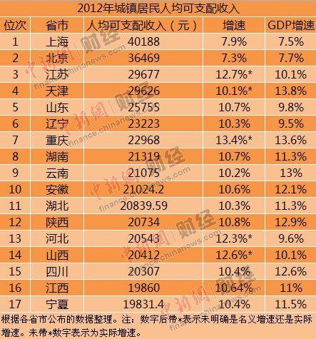 17省份公布2012年居民收入 重庆位列第七