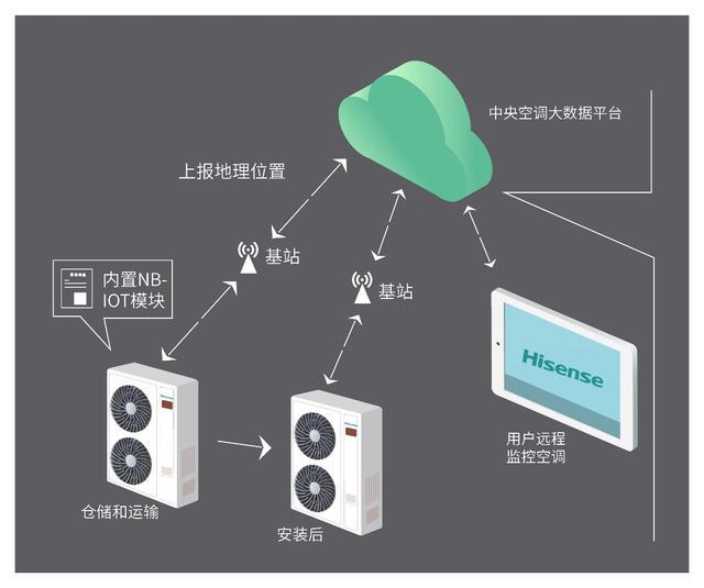 海信中央空调多联机NB-IoT模块应用打造智能家居全链路