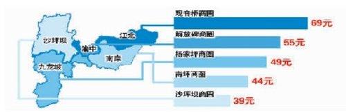 重庆下馆子人均消费52元/顿 观音桥商圈最贵