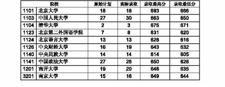 名校文科在渝高考分数录取线 清华671分 北大666分