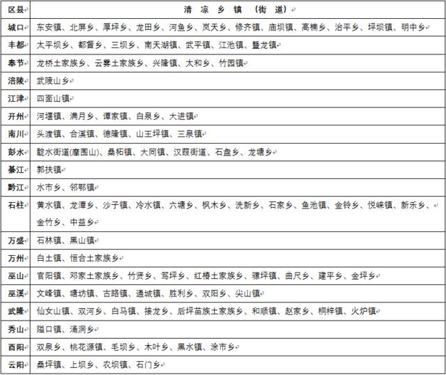 重庆高温天气仍将持续 百个清凉乡镇名单发布