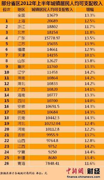 26省市2012上半年人均可支配收入排行 重庆第九